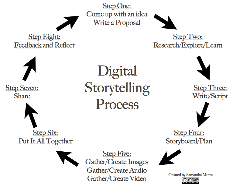 all media texts tell a story And, a multimodal text can be transmedia- where the story is told using 'multiple delivery channels' through a combination of media platforms, for example, book, comic, magazine, film, web series, and video game mediums all working as part of the same story.